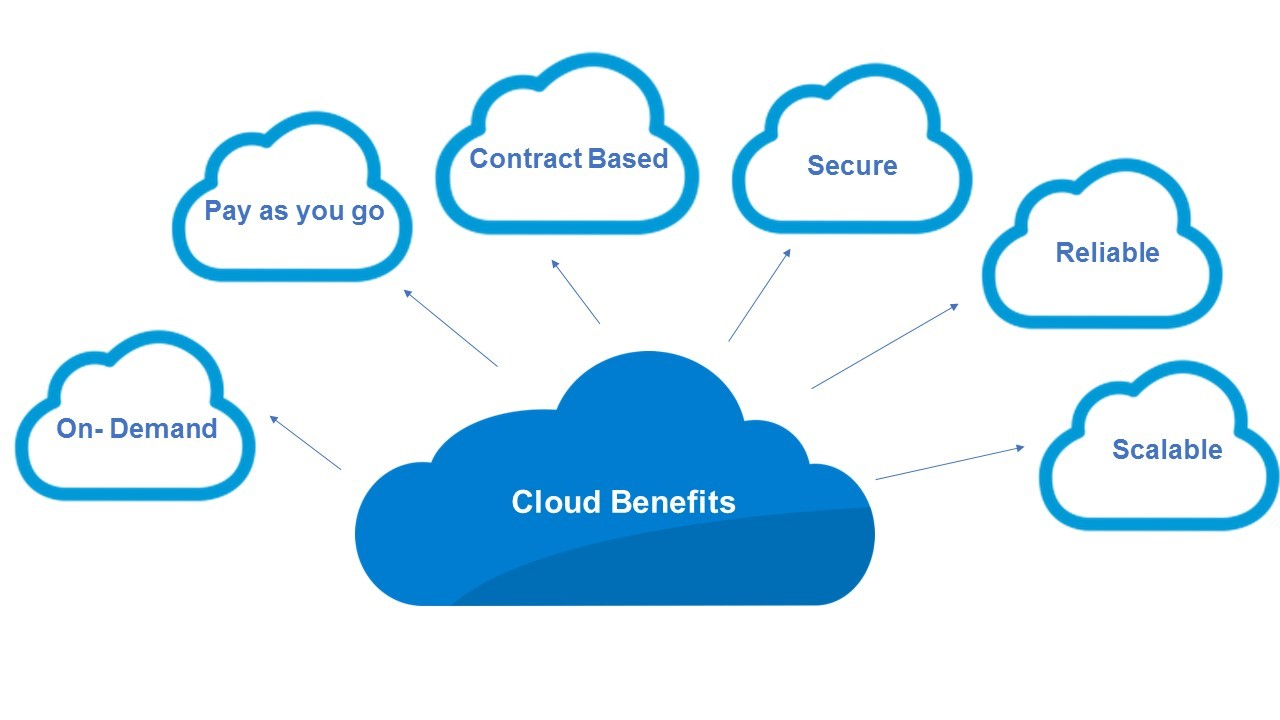 Chuyển dịch lên cloud và các mô hình tham khảo