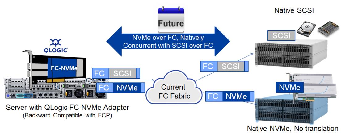 NVMe-over-FC đã được nhắc tới nhiều và đến lúc cần phải chuẩn bị