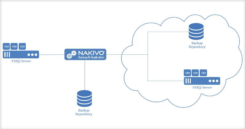 Giải pháp sao lưu dự phòng cho VMWare trên NAKIVO Backup & Replication
