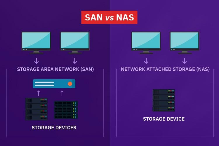 NAS vs SAN storage: Sự khác biệt và các ứng dụng phù hợp
