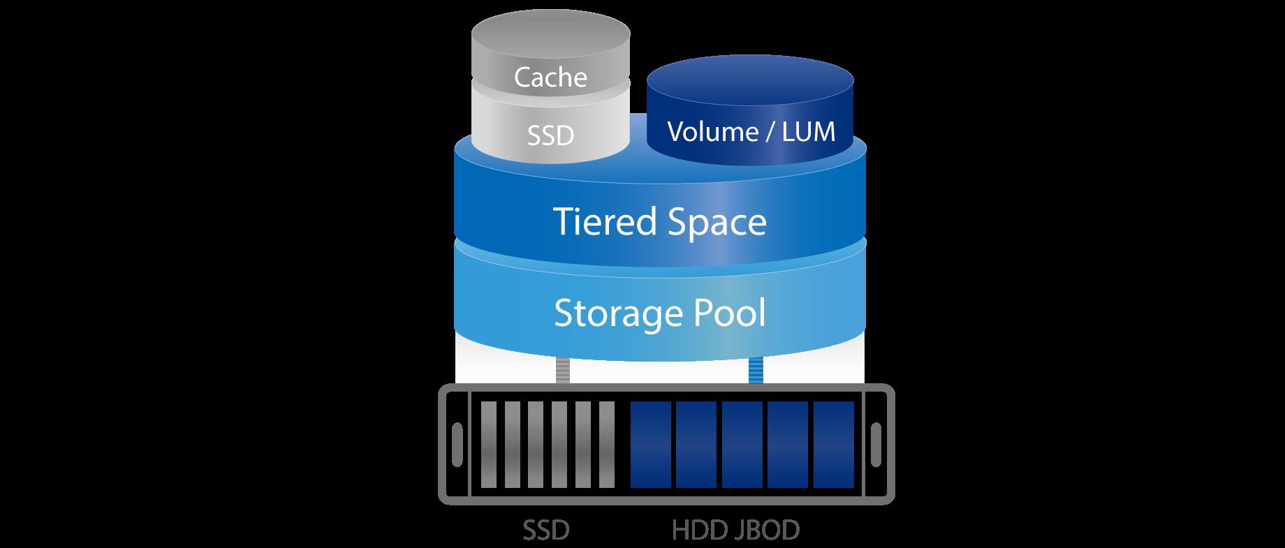 Đánh giá chi tiết Tính năng Qnap Qtier và SSD cache