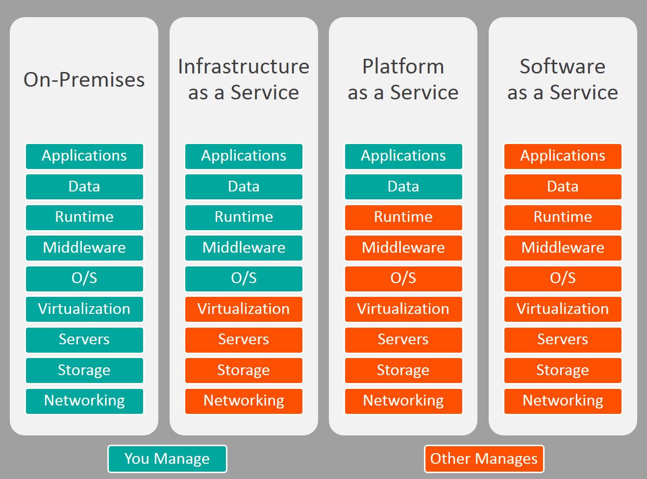 Cloud Computing: Các hình thức cơ bản và lợi thế kinh doanh của các dịch vụ được cung cấp trên đám mây
