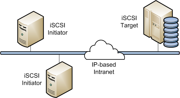 iSCSI là gì và cách thức hoạt động như thế nào?