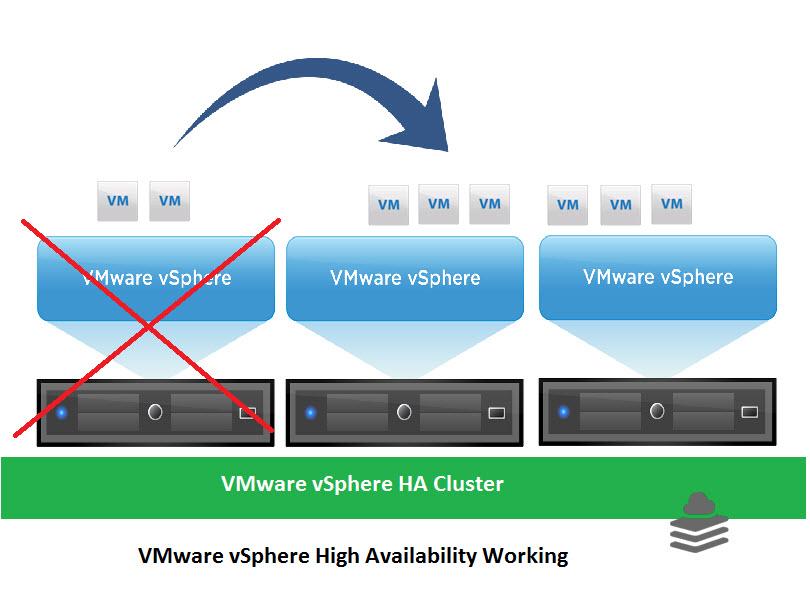 Khả năng HA của VMware vSphere giúp dễ dàng quản lý các VM