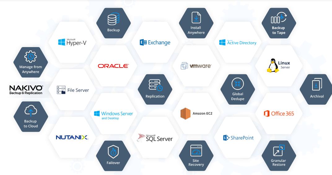 NAKIVO phát hành Backup & Replication v9.2: Cung cấp khả năng bảo vệ mạnh mẽ cho dữ liệu Office 365 của bạn