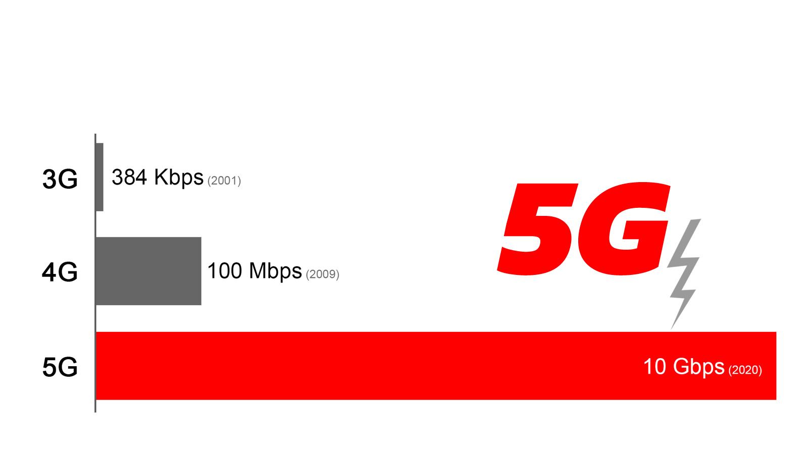 Tốc độ mạng 5G ra sao và cách thức nó hoạt động như thế nào?