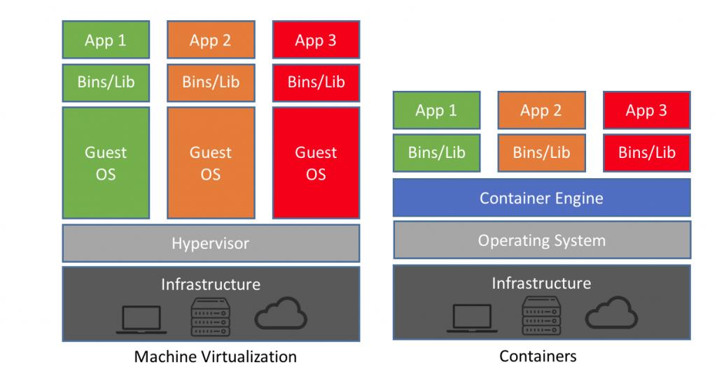 Ảo hóa: Sự khác nhau giữa Container và Virtual Machine là gì?