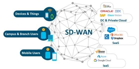 Giải pháp SD-WAN và ý nghĩa của nó trong việc sử dụng hiệu quả kết nối WAN