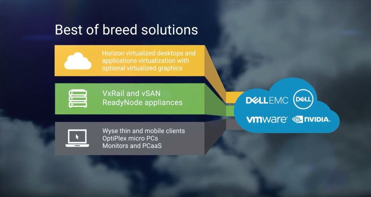 Giải pháp Dell VDI Complete trên nền VMWare Horizon