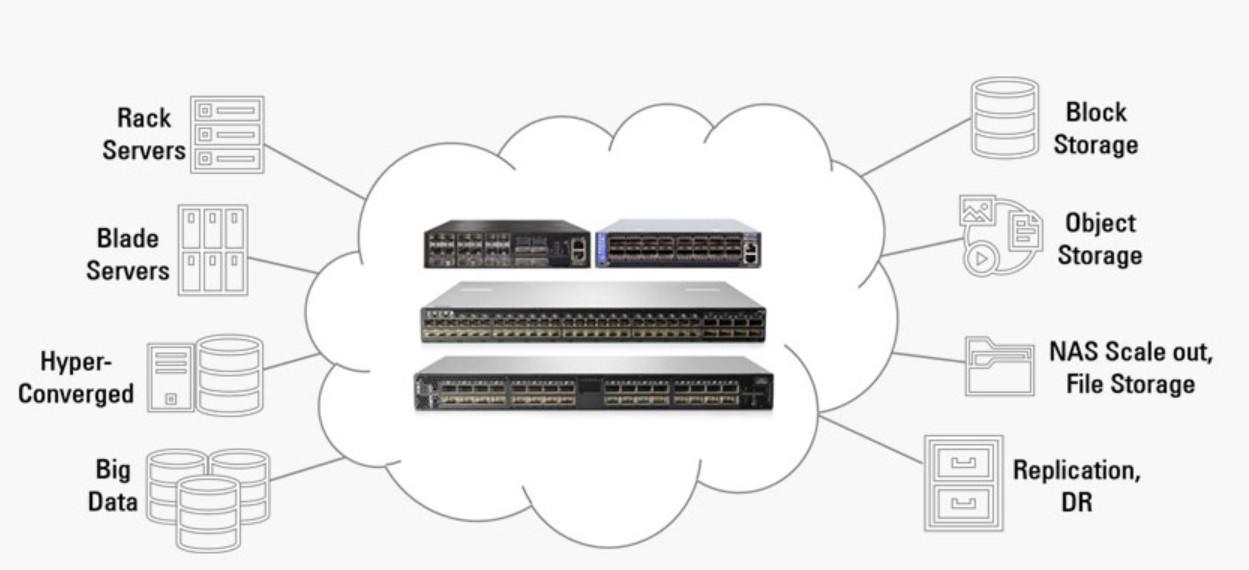 Mellanox Ethernet Storage Fabric – Giải pháp mạng lưu trữ cực nhanh và hiệu quả