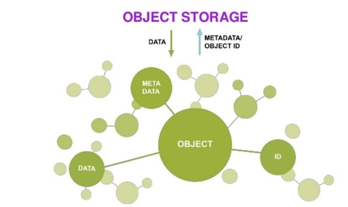 Lưu trữ đối tượng hiệu suất cao: Điều gì thúc đẩy chúng?