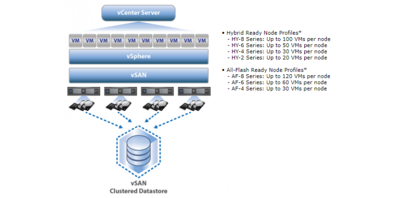 Supermicro® Virtualization Solutions