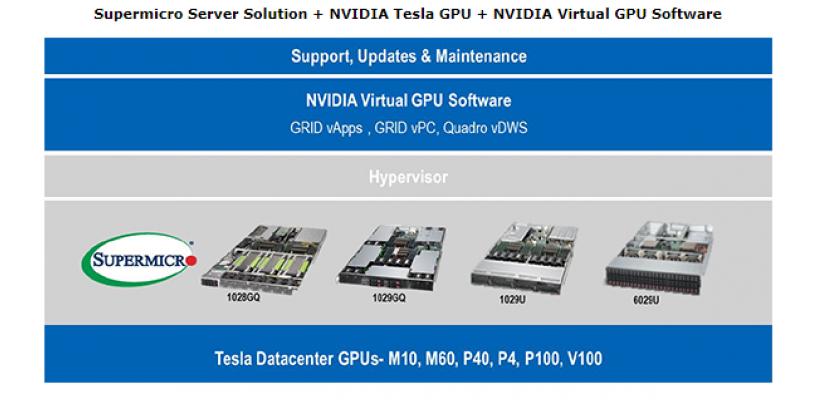 NVIDIA® Virtual GPU Solutions