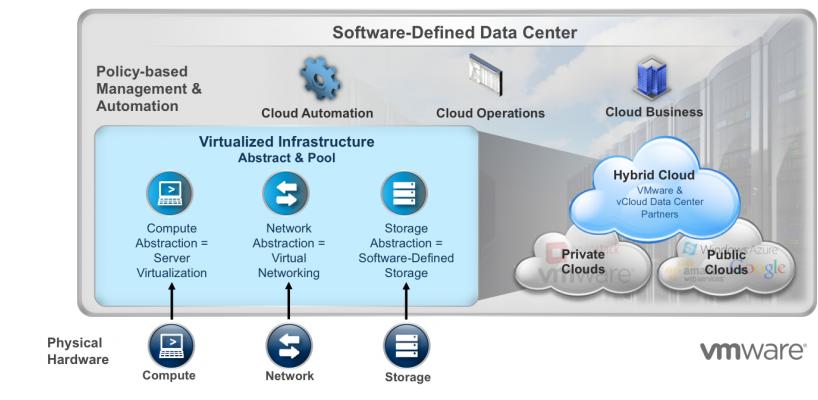 Quản lý Data Center ảo